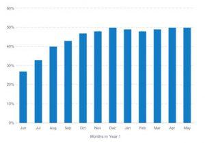gross months