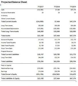 projected-balance-sheet