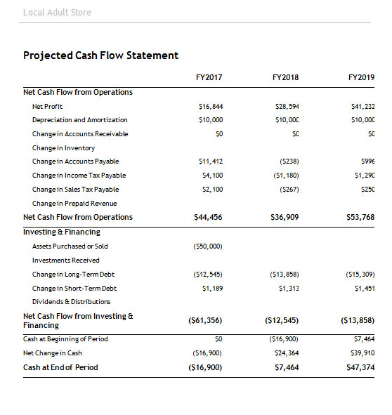 projected cash flow statement To prepare a cash flow statement, you'll use many of the same figures you use for a profit and loss forecast the main difference is that you'll include all cash inflows and outflows, not just sales revenue and business expenses for example, you'll include loans, loan payments, transfers of.